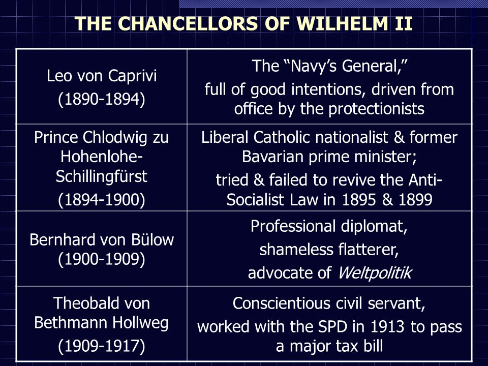 THE CHANCELLORS OF WILHELM II Leo von Caprivi (1890-1894) The Navy's General, full of good intentions, driven from office by the protectionists Prince Chlodwig zu Hohenlohe- Schillingfürst (1894-1900) Liberal Catholic nationalist & former Bavarian prime minister; tried & failed to revive the Anti- Socialist Law in 1895 & 1899 Bernhard von Bülow (1900-1909) Professional diplomat, shameless flatterer, advocate of Weltpolitik Theobald von Bethmann Hollweg (1909-1917) Conscientious civil servant, worked with the SPD in 1913 to pass a major tax bill