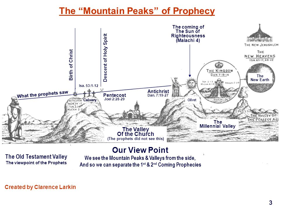 Created by Clarence Larkin The Old Testament Valley The viewpoint of the Prophets Our View Point We see the Mountain Peaks & Valleys from the side, And so we can separate the 1 st & 2 nd Coming Prophecies What the prophets saw Birth of Christ Descent of Holy Spirit The coming of The Sun of Righteousness (Malachi 4) Calvary The Valley Of the Church (The prophets did not see this) Pentecost Joel 2:28-29 Antichrist Dan.