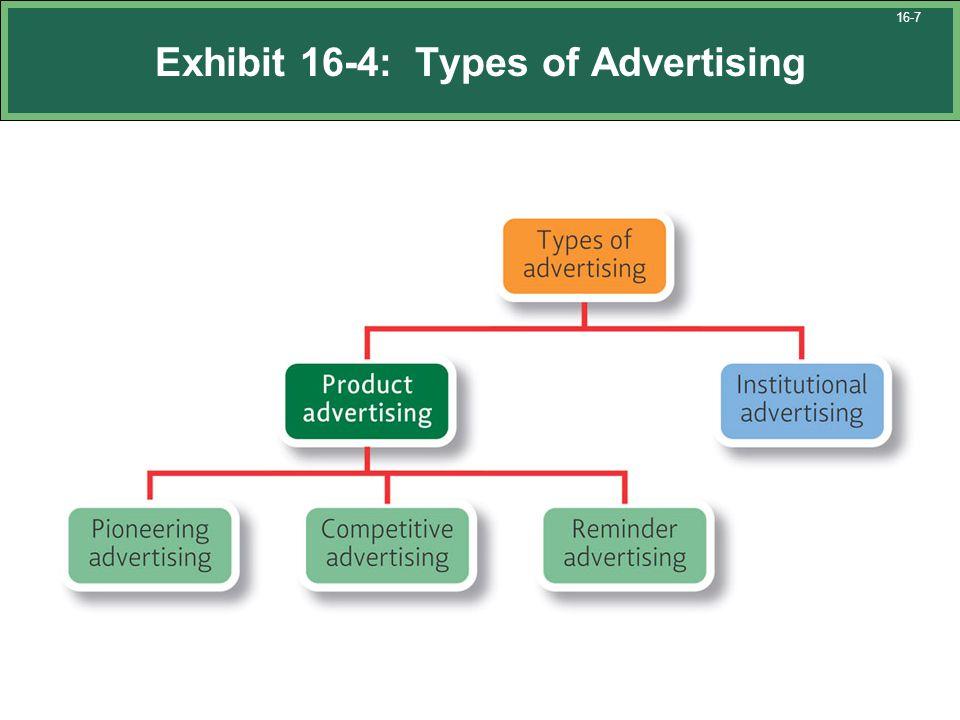 Exhibit 16-4: Types of Advertising 16-7
