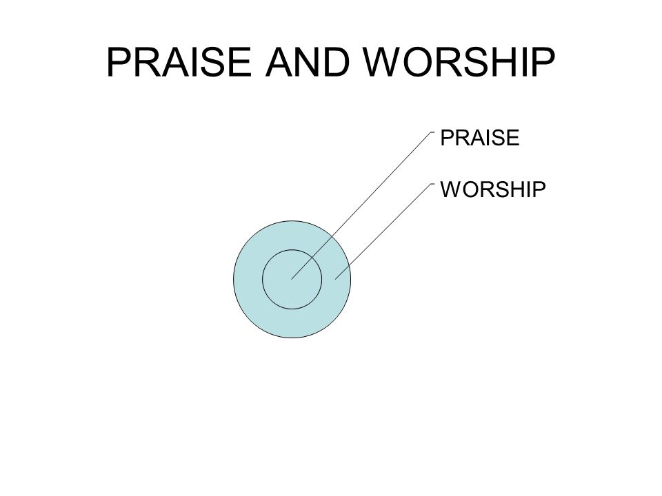 PRAISE An act of worship or acknowledgement by which the virtue and deeds of another are extolled (honoured and glorified).