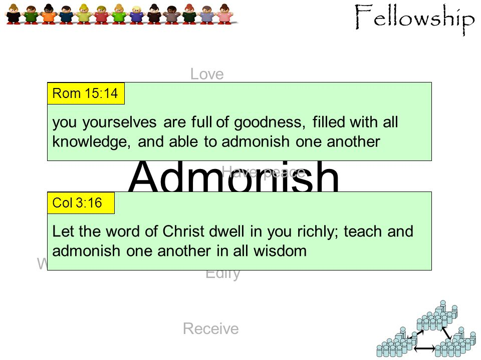 Fellowship Kindly affectioned Admonish Love Have peace Receive Wash feet Edify you yourselves are full of goodness, filled with all knowledge, and able to admonish one another Rom 15:14 Let the word of Christ dwell in you richly; teach and admonish one another in all wisdom Col 3:16