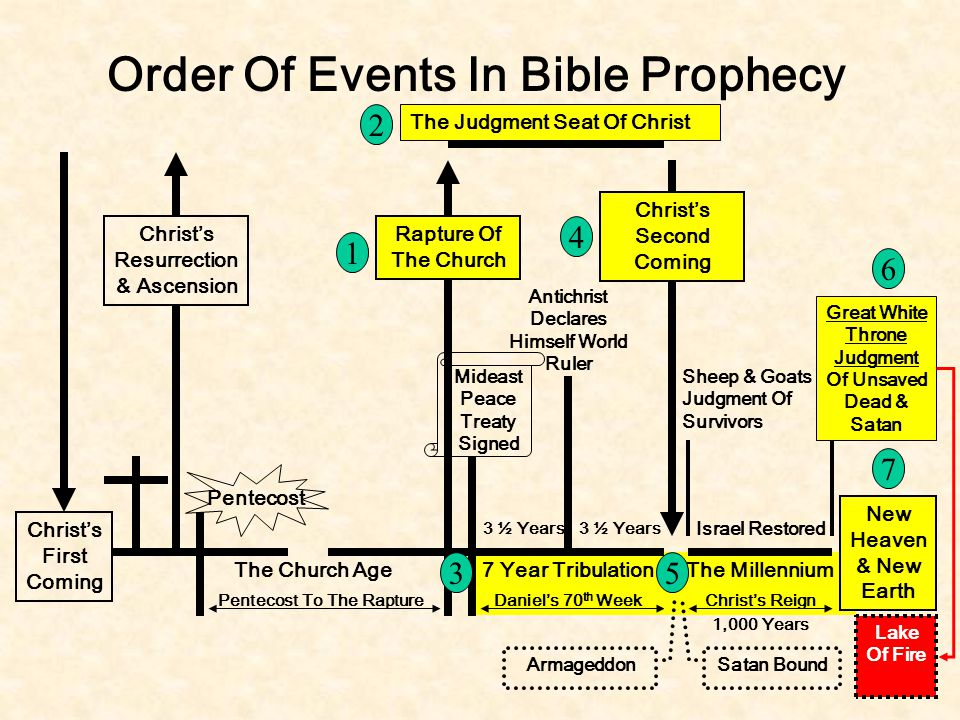 Christ's First Coming Christ's Resurrection & Ascension Order Of Events In Bible Prophecy Rapture Of The Church Mideast Peace Treaty Signed Pentecost