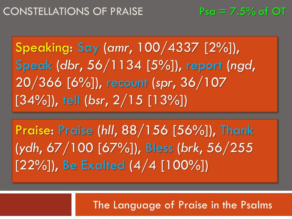 The Language of Praise in the Psalms Psa = 7.5% of OT CONSTELLATIONS OF PRAISE Psa = 7.5% of OT Speaking: Say (amr, 100/4337 [2%]), Speak (dbr, 56/1134 [5%]), report (ngd, 20/366 [6%]), recount (spr, 36/107 [34%]), tell (bsr, 2/15 [13%]) Praise: Praise (hll, 88/156 [56%]), Thank (ydh, 67/100 [67%]), Bless (brk, 56/255 [22%]), Be Exalted (4/4 [100%])