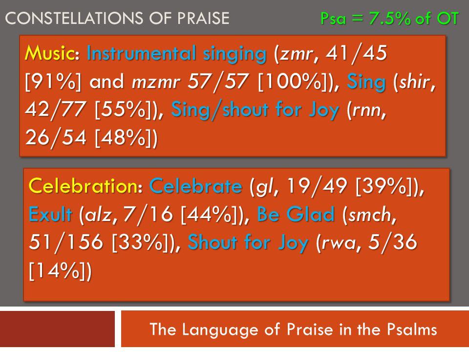 The Language of Praise in the Psalms Music: Instrumental singing (zmr, 41/45 [91%] and mzmr 57/57 [100%]), Sing (shir, 42/77 [55%]), Sing/shout for Joy (rnn, 26/54 [48%]) Celebration: Celebrate (gl, 19/49 [39%]), Exult (alz, 7/16 [44%]), Be Glad (smch, 51/156 [33%]), Shout for Joy (rwa, 5/36 [14%]) Psa = 7.5% of OT CONSTELLATIONS OF PRAISE Psa = 7.5% of OT