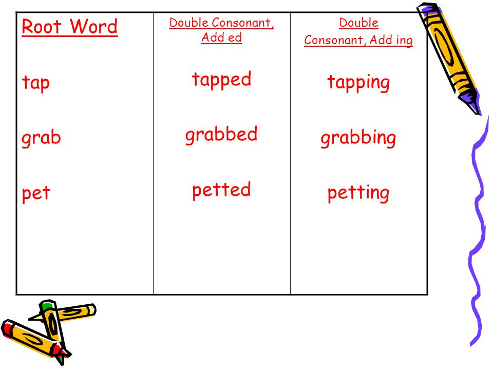 Root Word tap grab pet Double Consonant, Add ed tapped grabbed petted Double Consonant, Add ing tapping grabbing petting