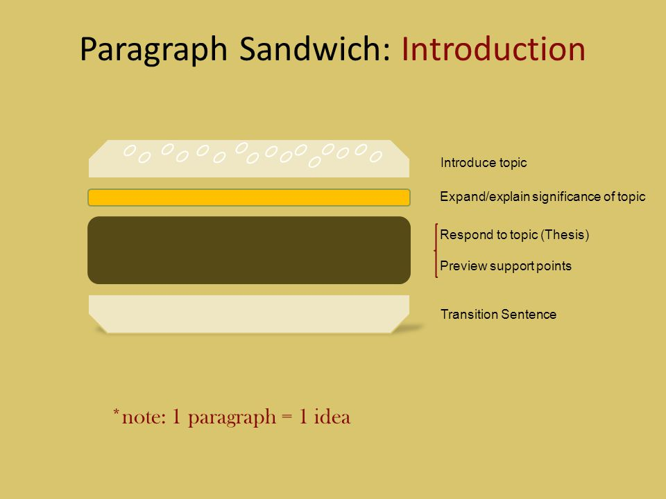 Paragraph Sandwich: Introduction Introduce topic Expand/explain significance of topic Respond to topic (Thesis) Preview support points Transition Sent