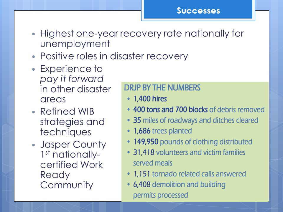 Highest one-year recovery rate nationally for unemployment Positive roles in disaster recovery Experience to pay it forward in other disaster areas Refined WIB strategies and techniques Jasper County 1 st nationally- certified Work Ready Community Successes