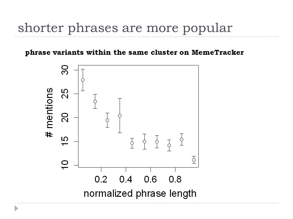 shorter phrases are more popular phrase variants within the same cluster on MemeTracker