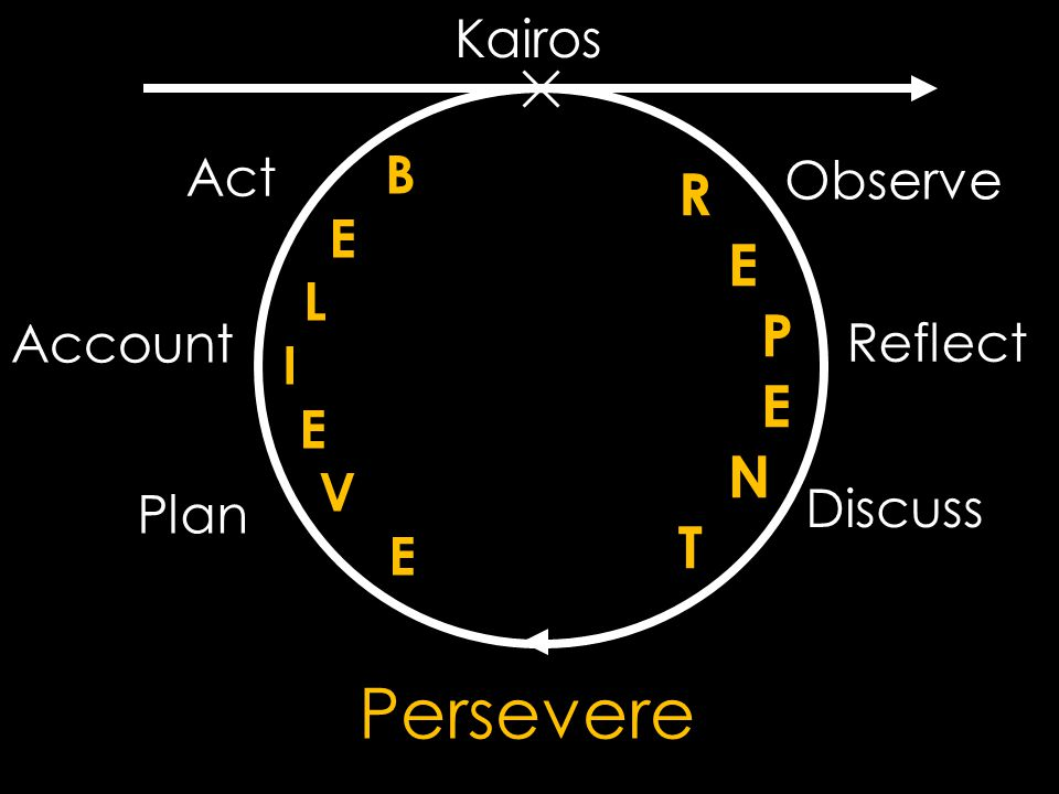 R E P E N T BELIEVEBELIEVE Kairos Observe Reflect Discuss Act Account Plan Persevere