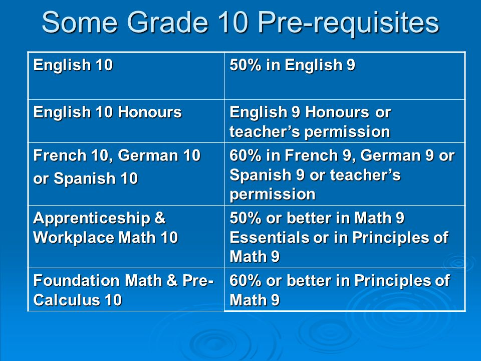 Some Grade 10 Pre-requisites English 10 50% in English 9 English 10 Honours English 9 Honours or teacher's permission French 10, German 10 or Spanish 10 60% in French 9, German 9 or Spanish 9 or teacher's permission Apprenticeship & Workplace Math 10 50% or better in Math 9 Essentials or in Principles of Math 9 Foundation Math & Pre- Calculus 10 60% or better in Principles of Math 9