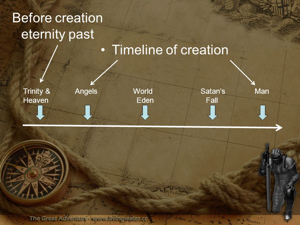 Before creation eternity past Timeline of creation Trinity & Angels World Satan's Man Heaven Eden Fall