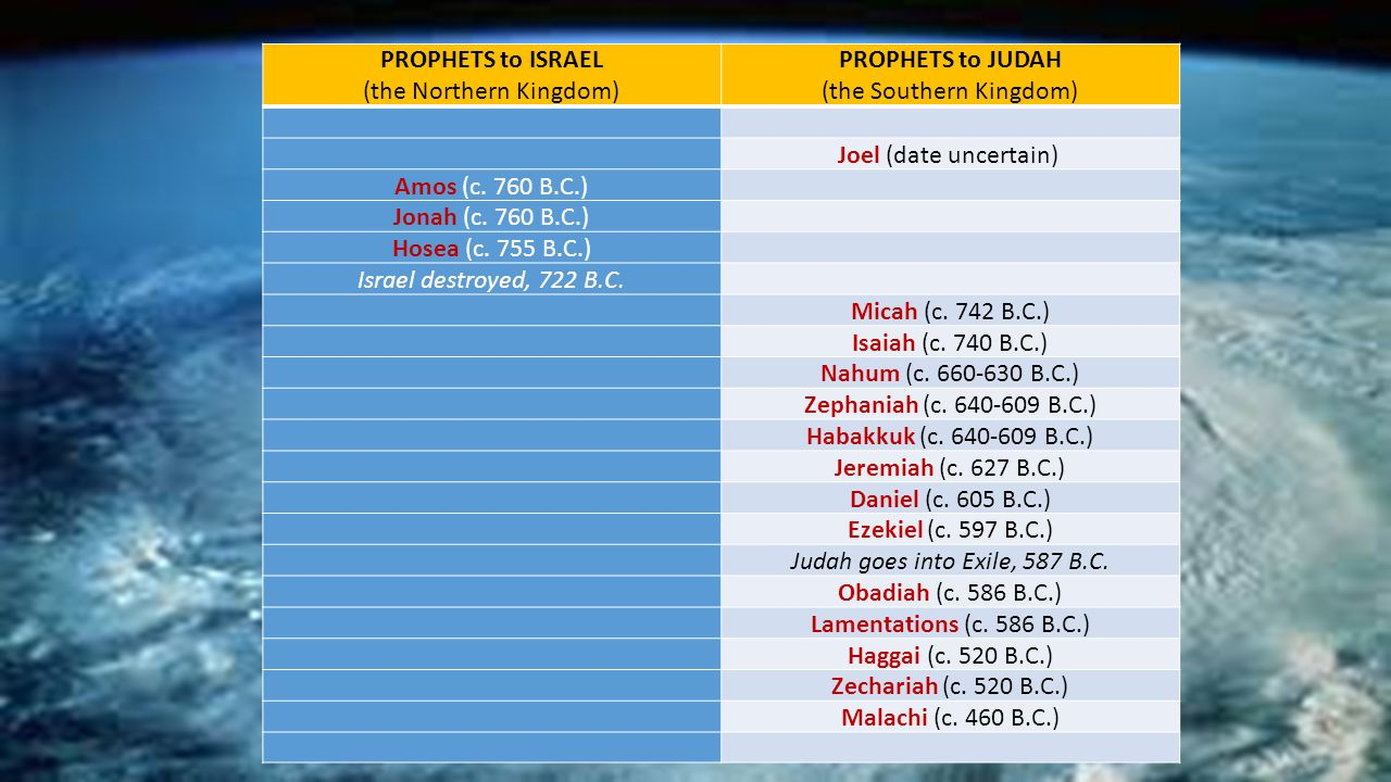PROPHETS to ISRAEL (the Northern Kingdom) PROPHETS to JUDAH (the Southern Kingdom) Joel (date uncertain) Amos (c.
