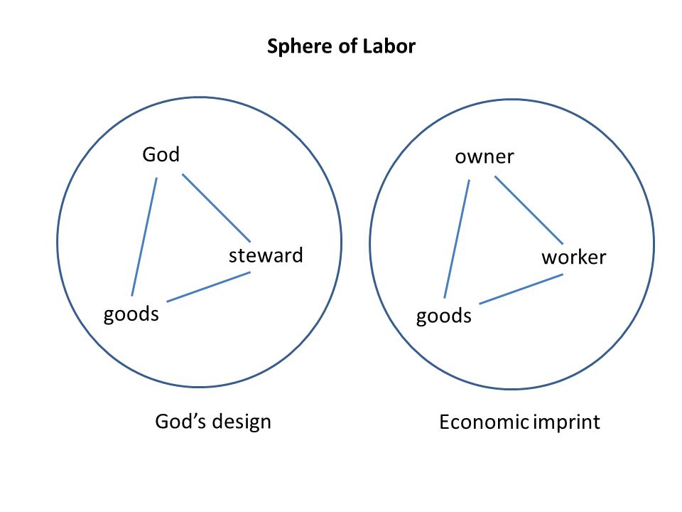 Sphere of Labor God goods steward God's design owner goods worker Economic imprint