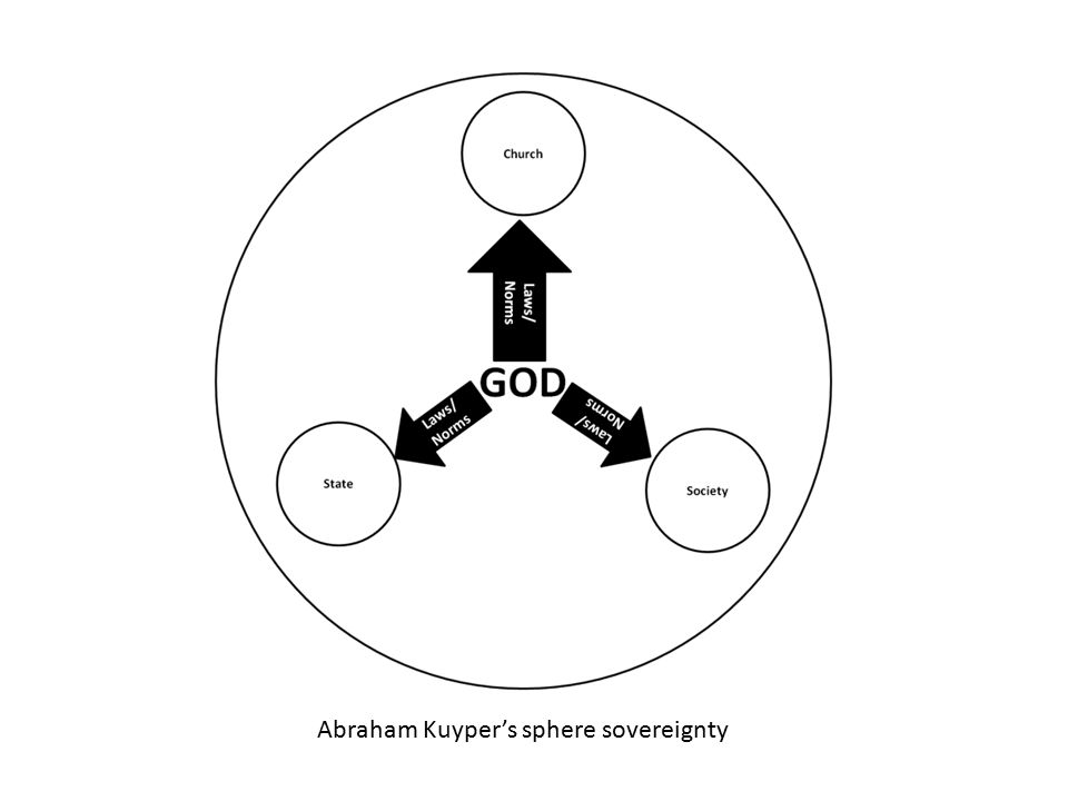 Abraham Kuyper's sphere sovereignty