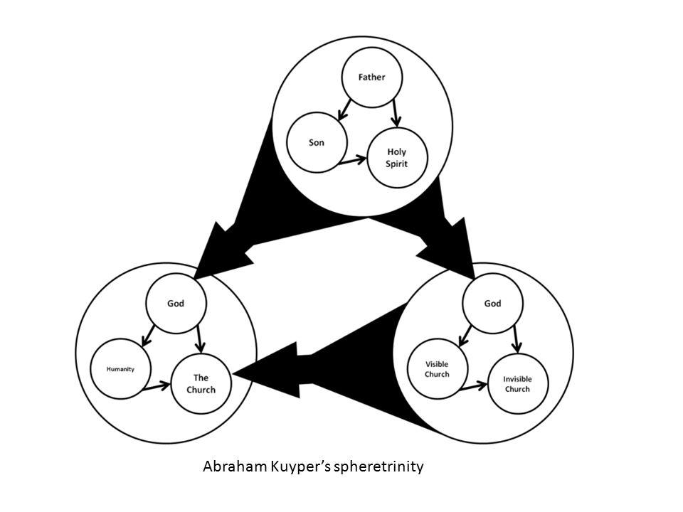 Abraham Kuyper's spheretrinity