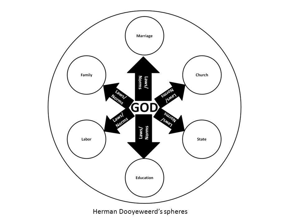 Herman Dooyeweerd's spheres