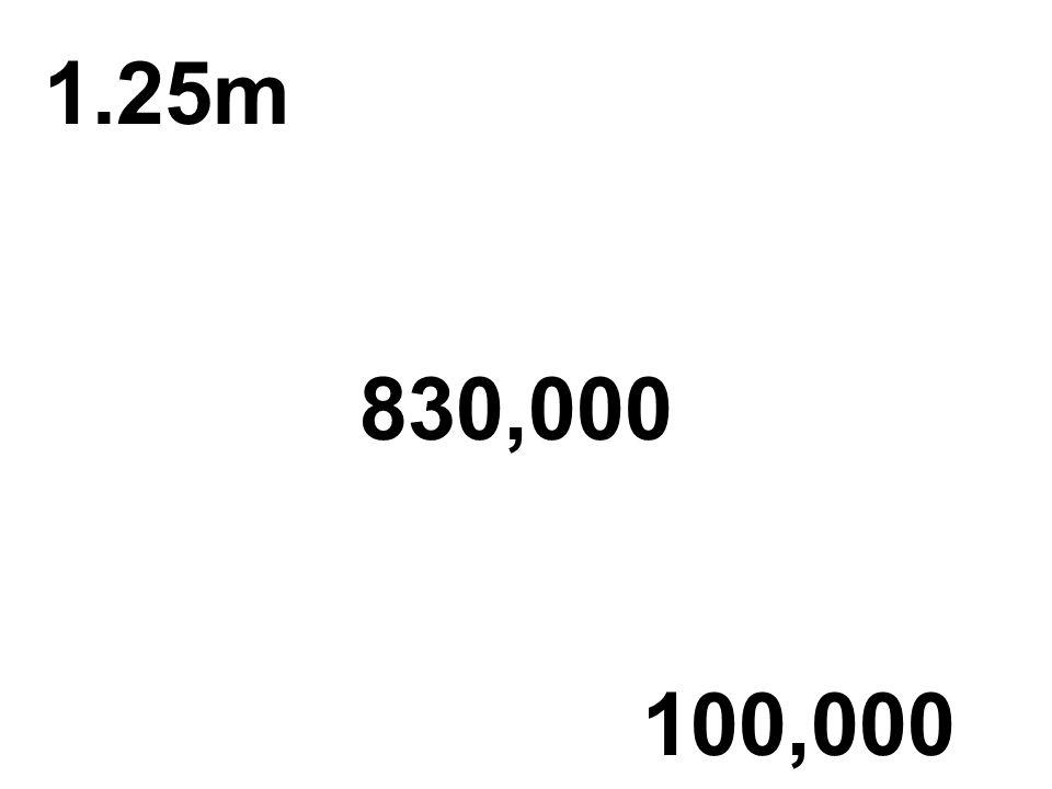 1.25m 830,000 100,000