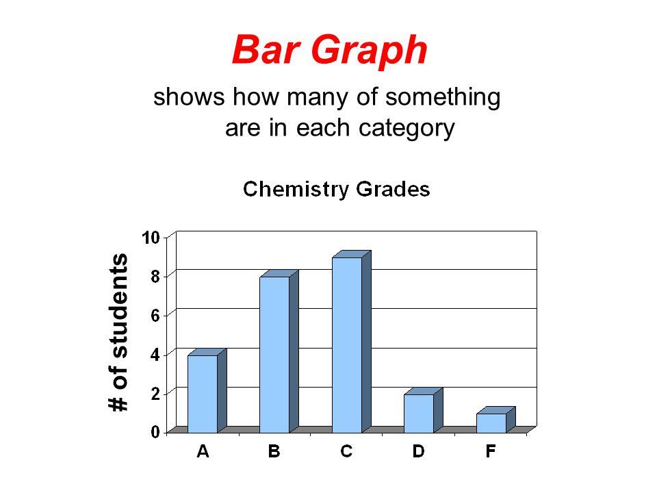 Graphs