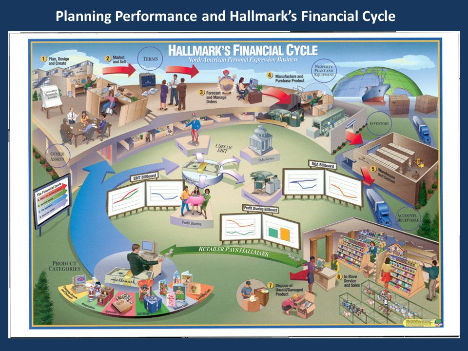 Planning Performance and Hallmark's Financial Cycle