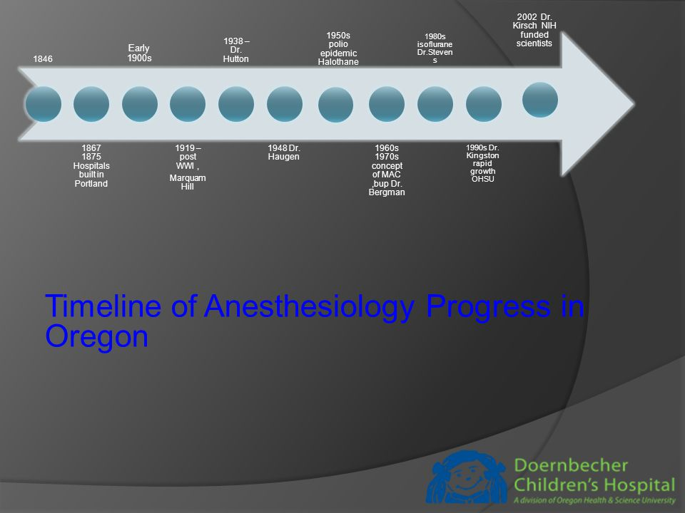 Timeline of Anesthesiology Progress in Oregon 1846 1867 1875 Hospitals built in Portland Early 1900s 1919 – post WWI, Marquam Hill 1938 – Dr.