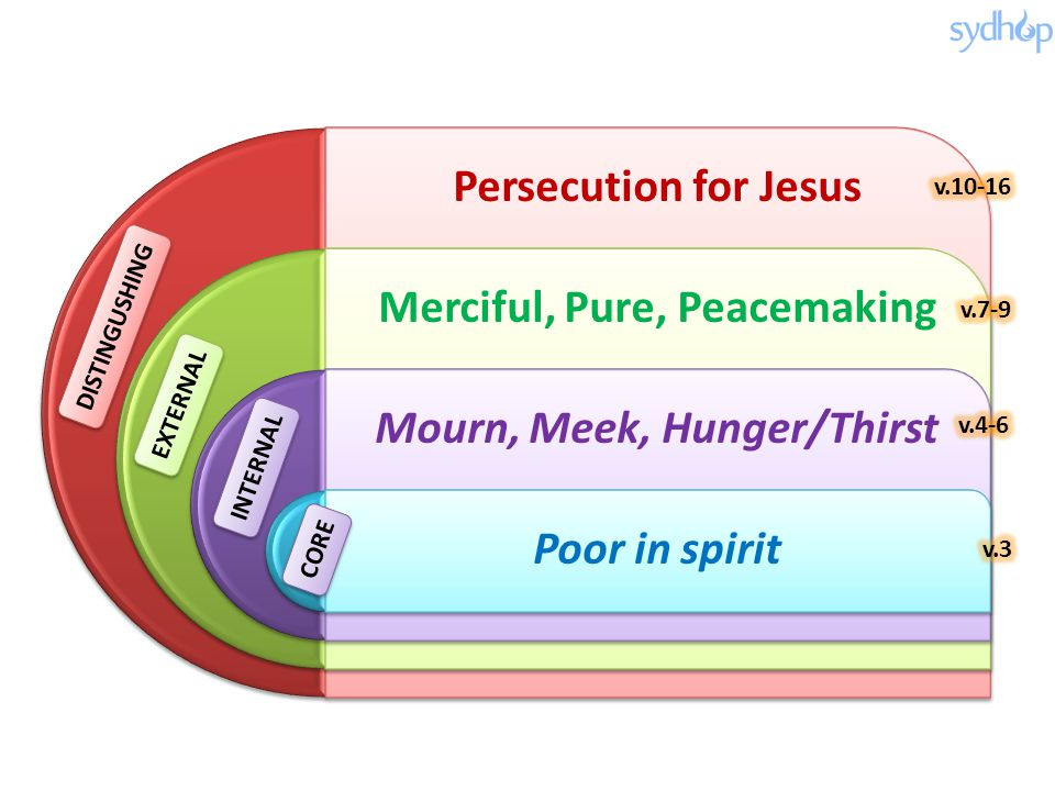 Persecution for Jesus Merciful, Pure, Peacemaking Mourn, Meek, Hunger/Thirst Poor in spirit INTERNAL EXTERNAL DISTINGUSHING CORE