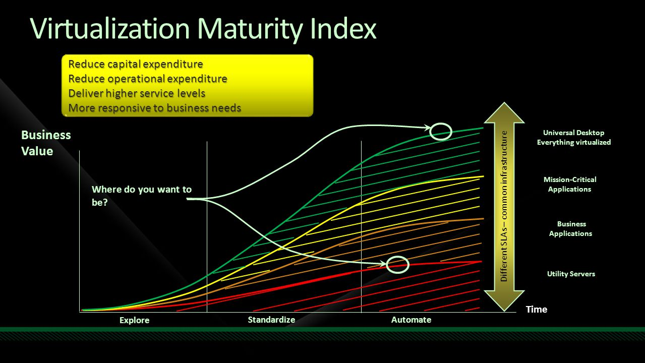 Business Value Virtualization Maturity Index Strategic Virtualization Time Standardize Automate Explore Utility Servers Tactical Virtualization Differ