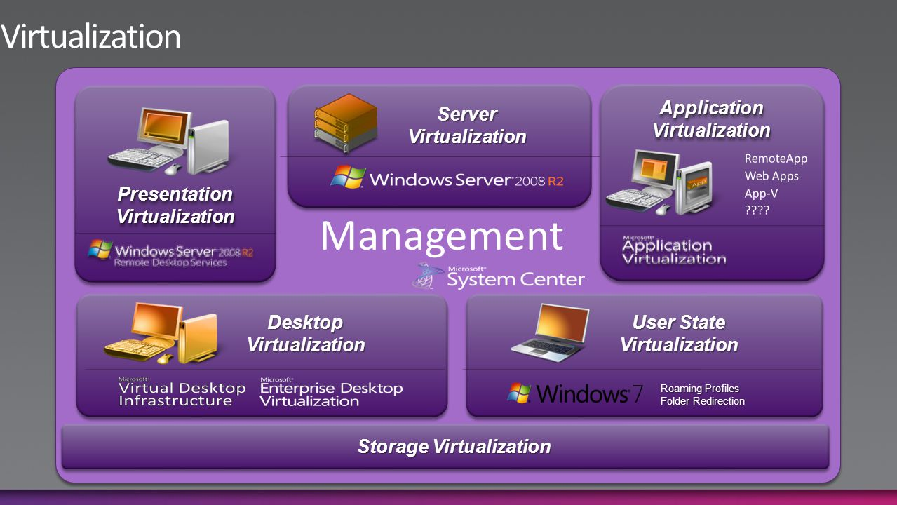ServerVirtualization ApplicationVirtualizationApplicationVirtualization User State Virtualization Roaming Profiles Folder Redirection DesktopVirtualization PresentationVirtualizationPresentationVirtualization Storage Virtualization