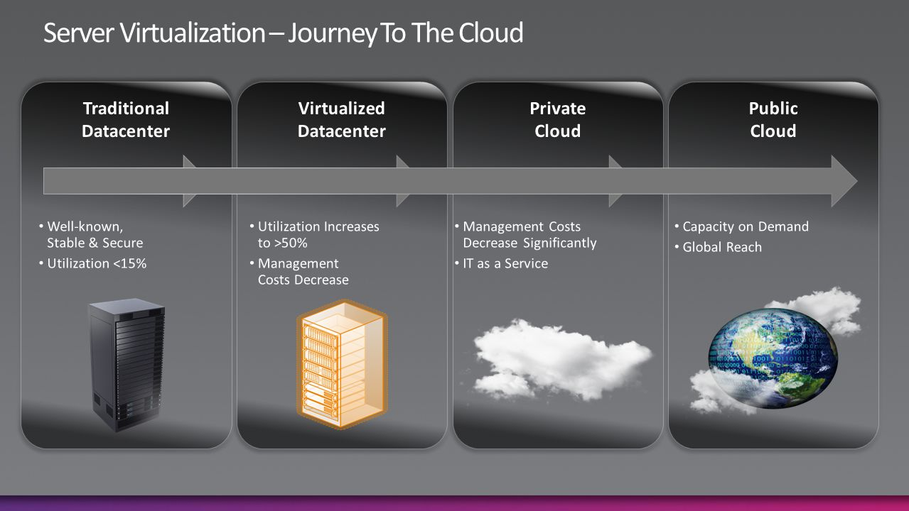 Why We Virtualize Why is virtualization such a big deal.