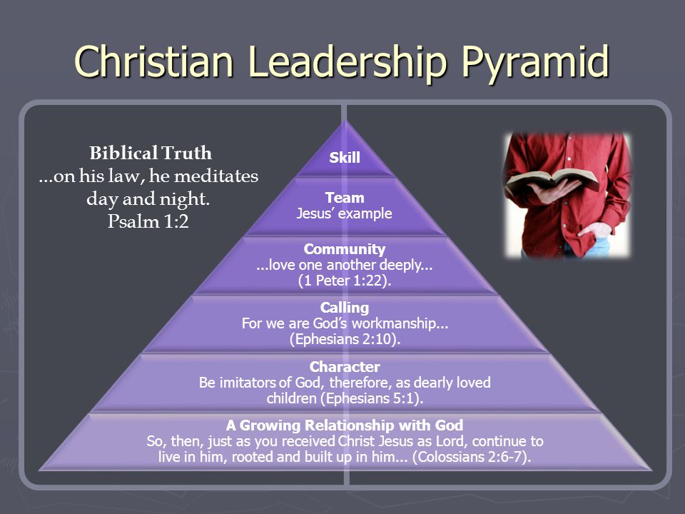 Christian Leadership Pyramid Skill Team Jesus' example Community...love one another deeply... (1 Peter 1:22). Calling For we are God's workmanship...