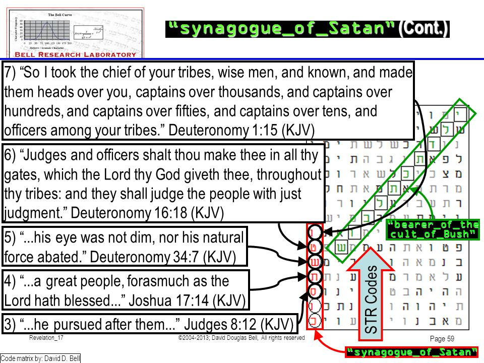 Revelation_17©2004-2013; David Douglas Bell, All rights reserved Page 59 synagogue_of_Satan (Cont.) Code matrix by: David D.