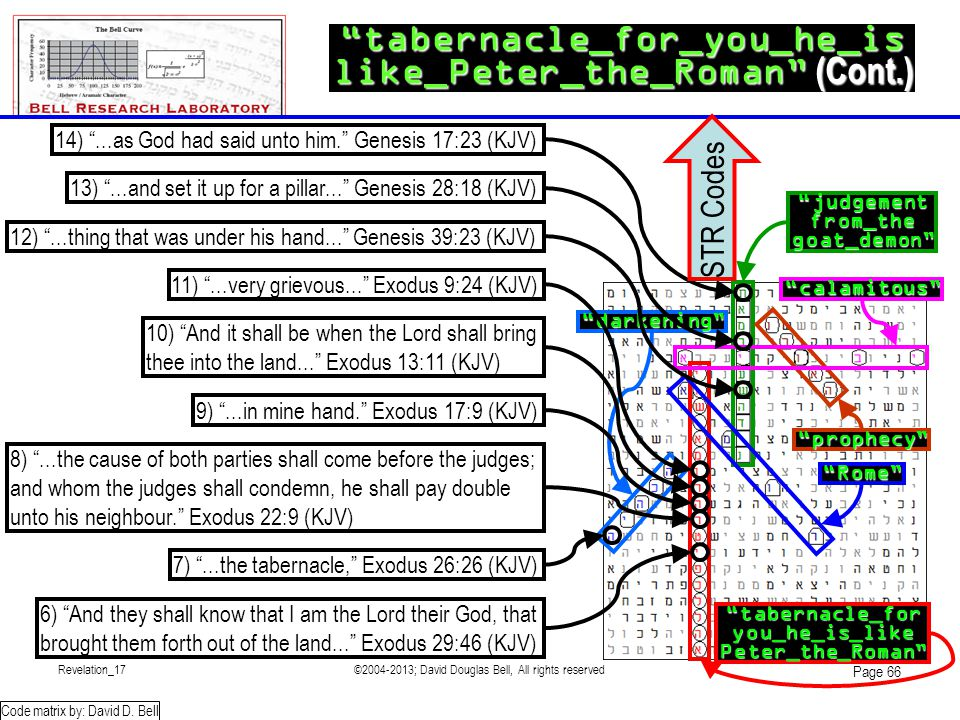 Revelation_17©2004-2013; David Douglas Bell, All rights reserved Page 66 tabernacle_for_you_he_is like_Peter_the_Roman (Cont.) Code matrix by: David D.