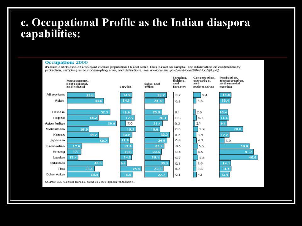 c. Occupational Profile as the Indian diaspora capabilities: