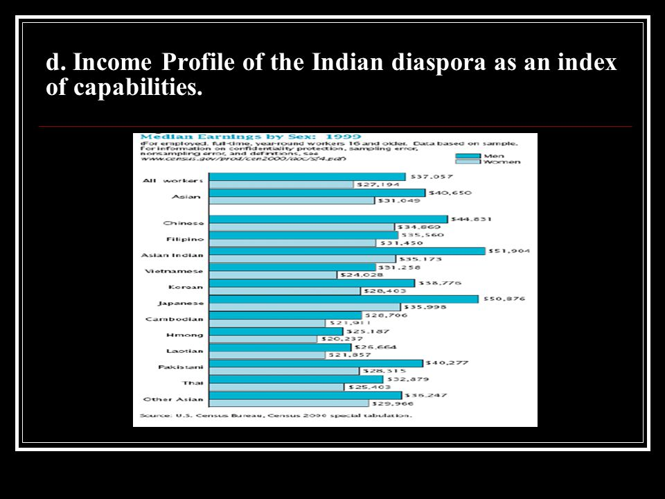 d. Income Profile of the Indian diaspora as an index of capabilities.