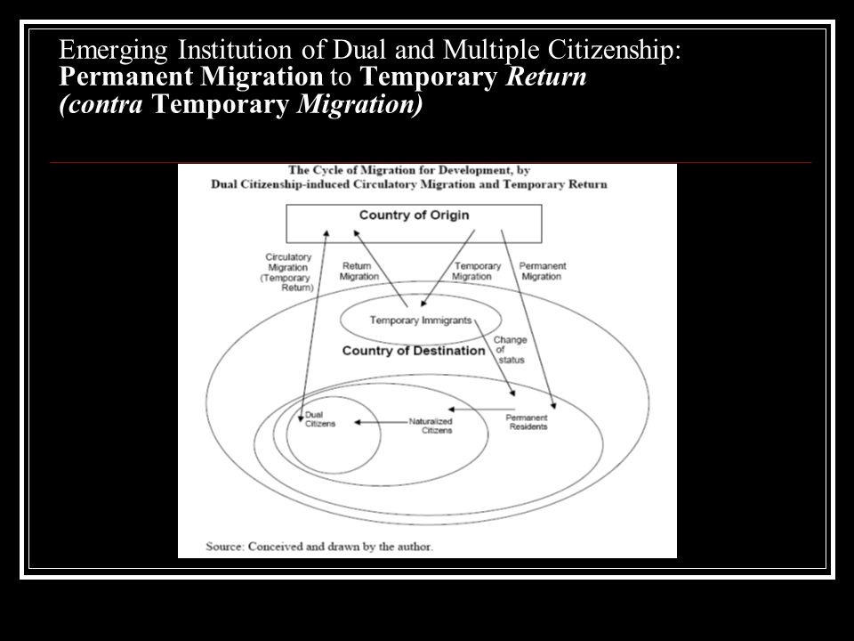 Emerging Institution of Dual and Multiple Citizenship: Permanent Migration to Temporary Return (contra Temporary Migration)