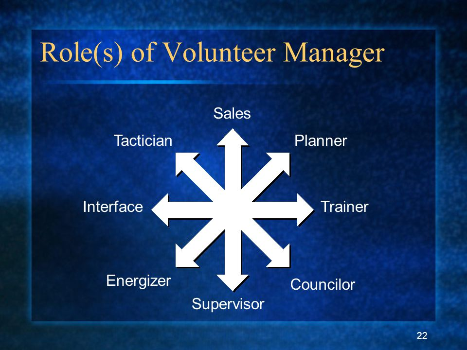 22 Role(s) of Volunteer Manager Sales Councilor Supervisor Energizer Planner Interface Tactician Trainer