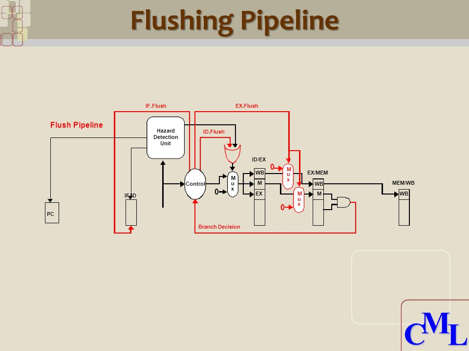 CML CML Flushing Pipeline PC IF/ID EX/MEM ID/EX MEM/WB WB M EX WB M M u x 0 M u x 0 M u x 0 Hazard Detection Unit Control IF.Flush ID.Flush EX.Flush Branch Decision Flush Pipeline