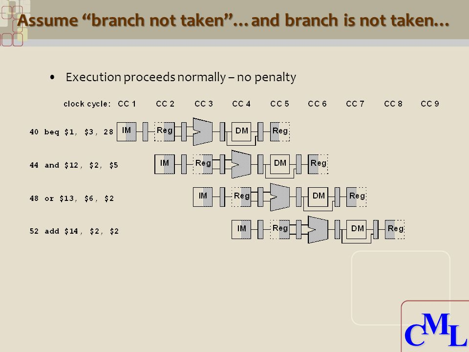 CML CML Assume branch not taken …and branch is not taken… Execution proceeds normally – no penalty