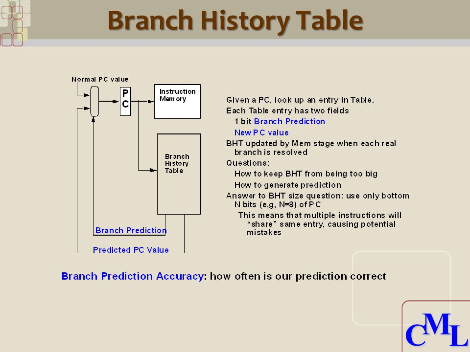 CML CML Branch History Table