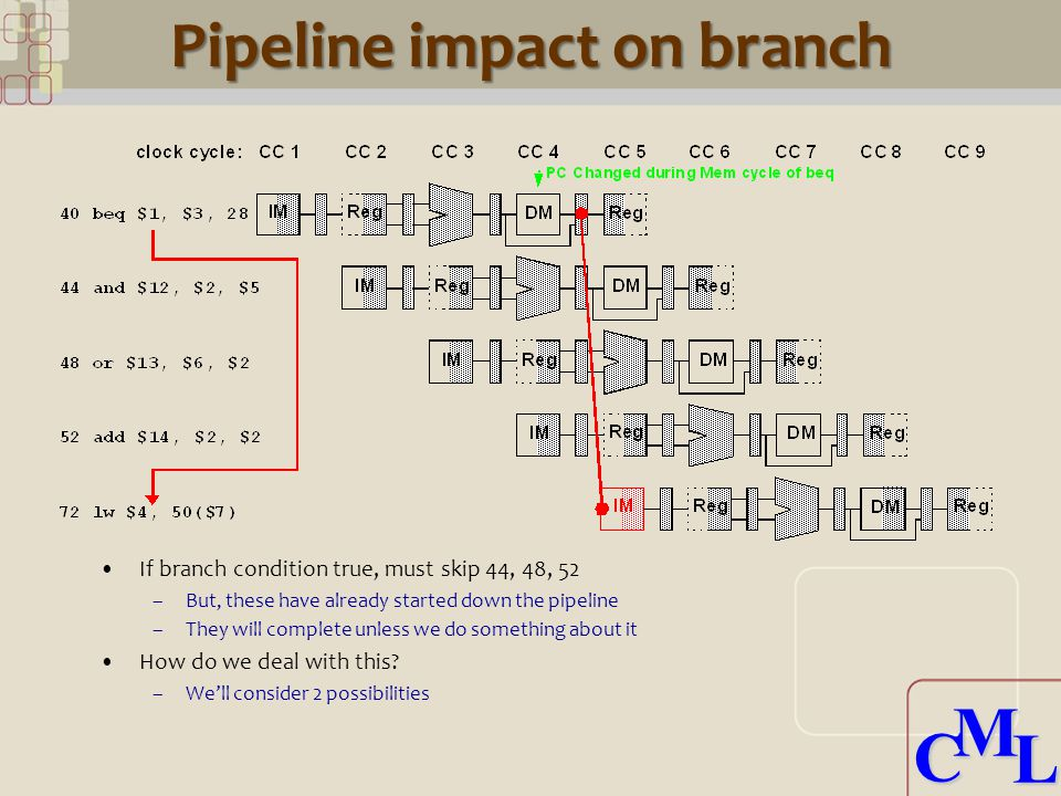 CML CML Pipeline impact on branch If branch condition true, must skip 44, 48, 52 –But, these have already started down the pipeline –They will complete unless we do something about it How do we deal with this.