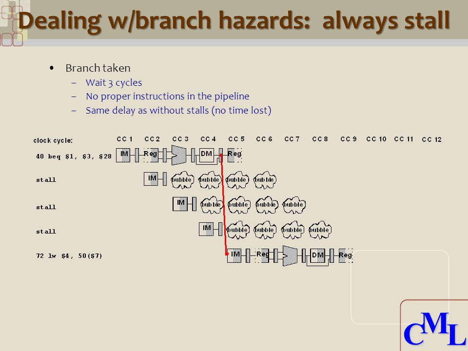 CML CML Dealing w/branch hazards: always stall Branch taken –Wait 3 cycles –No proper instructions in the pipeline –Same delay as without stalls (no time lost)