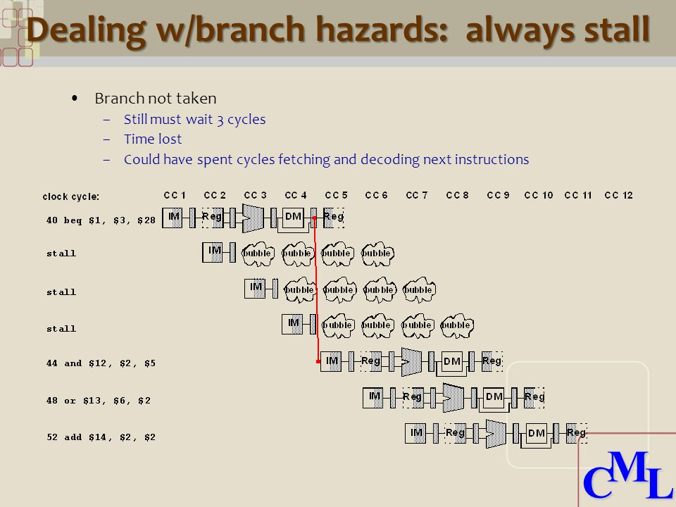 CML CML Dealing w/branch hazards: always stall Branch not taken –Still must wait 3 cycles –Time lost –Could have spent cycles fetching and decoding next instructions