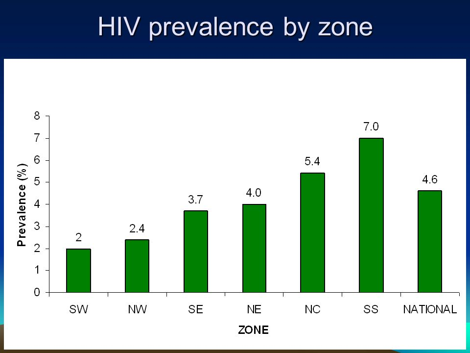 HIV prevalence by zone