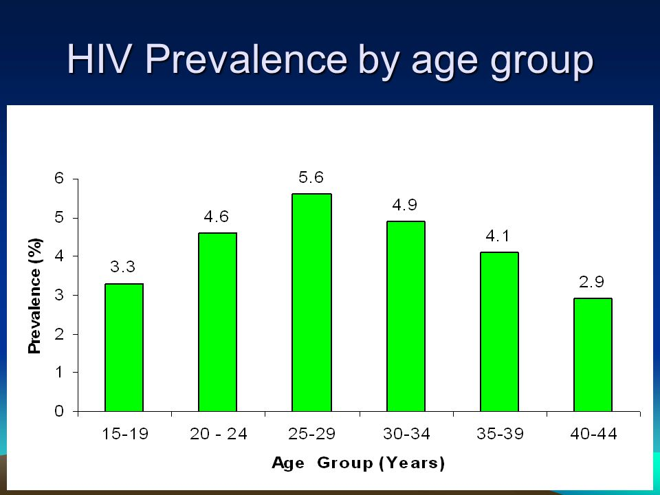 HIV Prevalence by age group