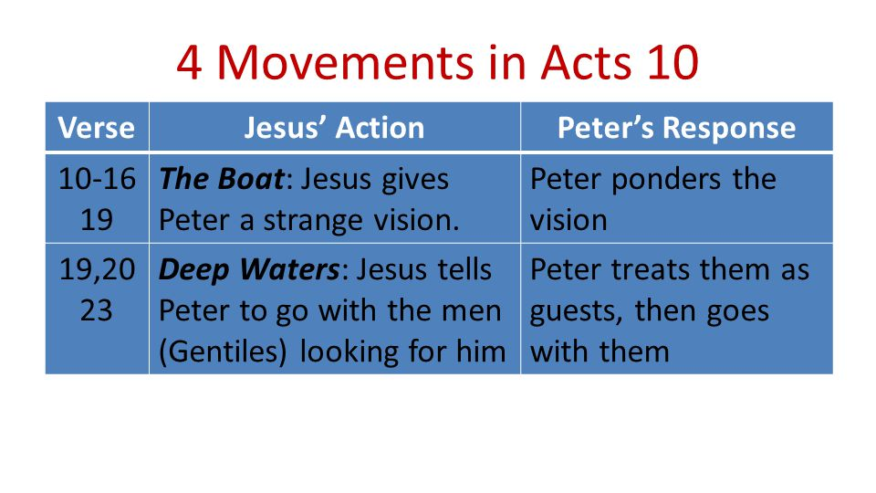 4 Movements in Acts 10 VerseJesus' ActionPeter's Response 10-16 19 The Boat: Jesus gives Peter a strange vision.