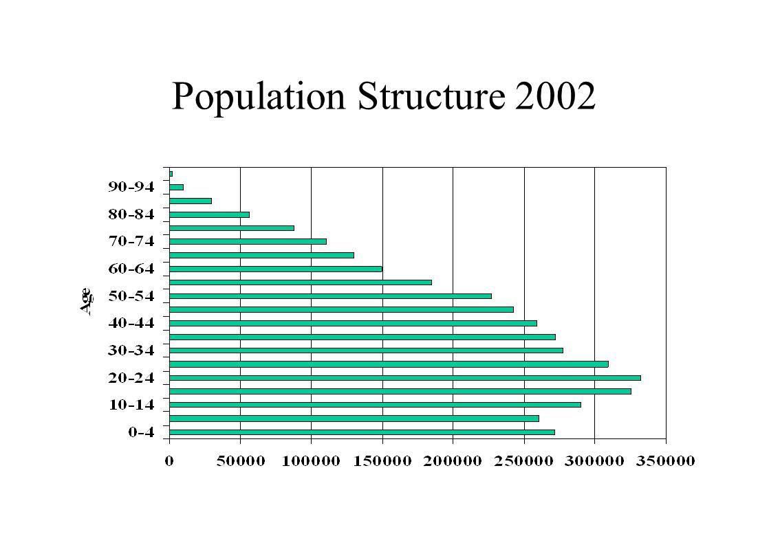 Population Structure 2002
