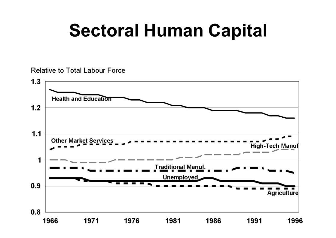 Sectoral Human Capital