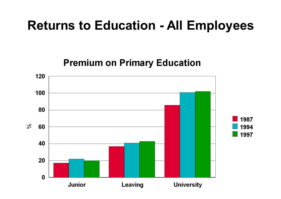 Returns to Education - All Employees