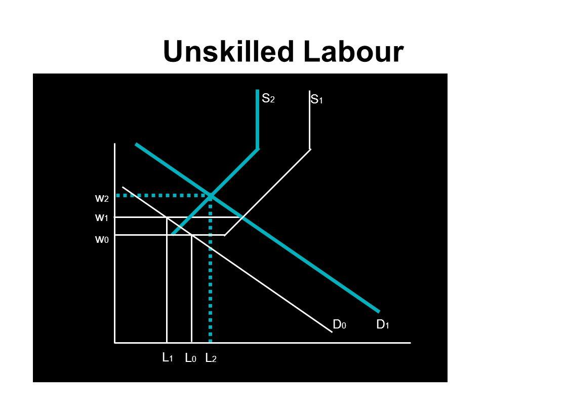 w1w1 w1w1 L1L1 Unskilled Labour D1D1 L2L2 w2w2 S2S2 w0w0 L0L0 D0D0 S1S1 Wage rate Employment