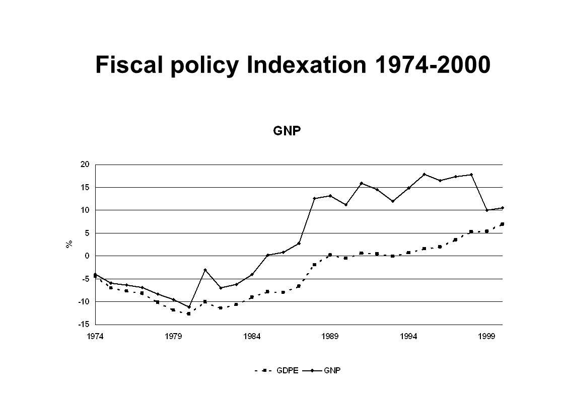 Fiscal policy Indexation 1974-2000