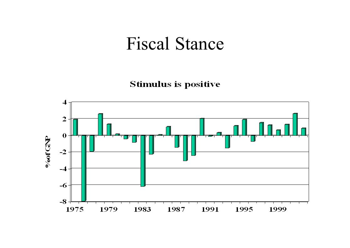 Fiscal Stance